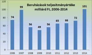 1. grafikon